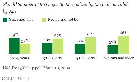 Gay marriage essay conclusion